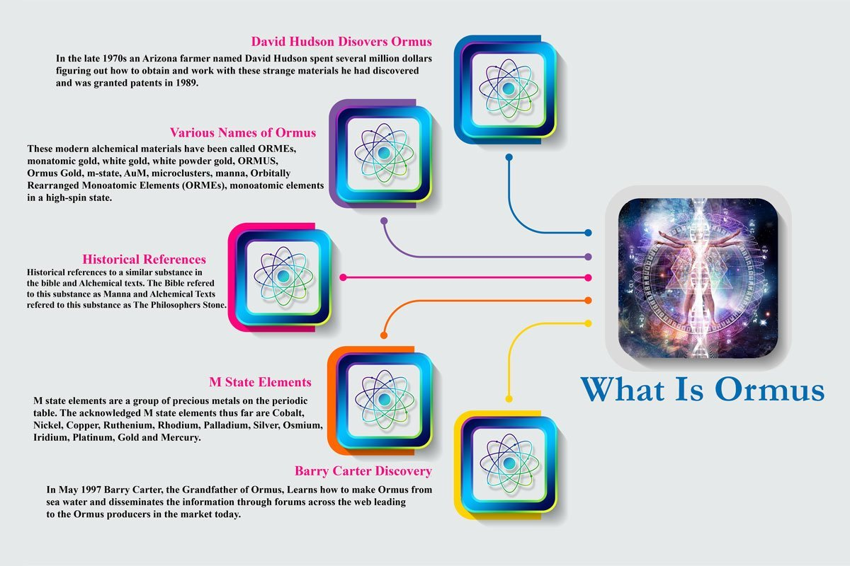 what is ormus infographic